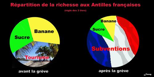 3 tiers aux Antilles 500